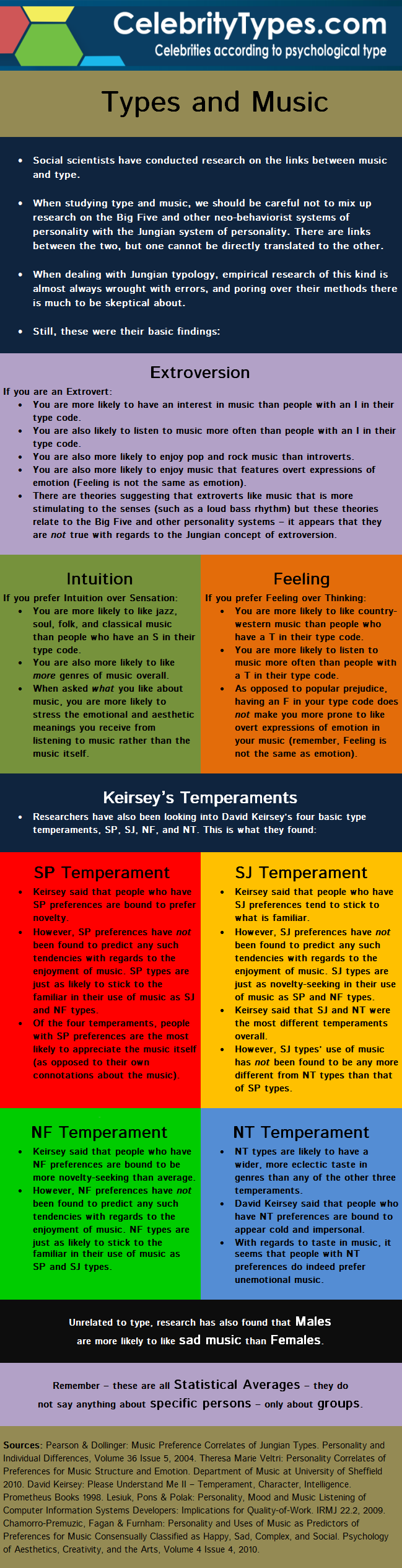 Kerisey's Music Taste based on the four temperaments - I'm an INTP and I find this to be quite accurate and interesting.