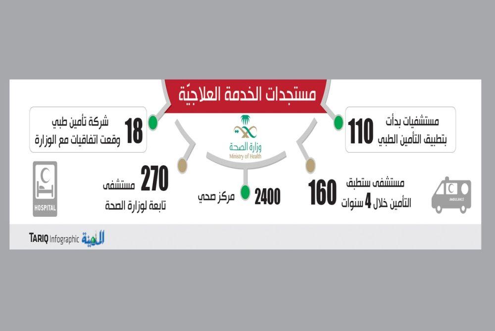4u مستقبل المستشفيات الخاصة في السعودية علي كف عفريت Blog Infographic Blog Posts