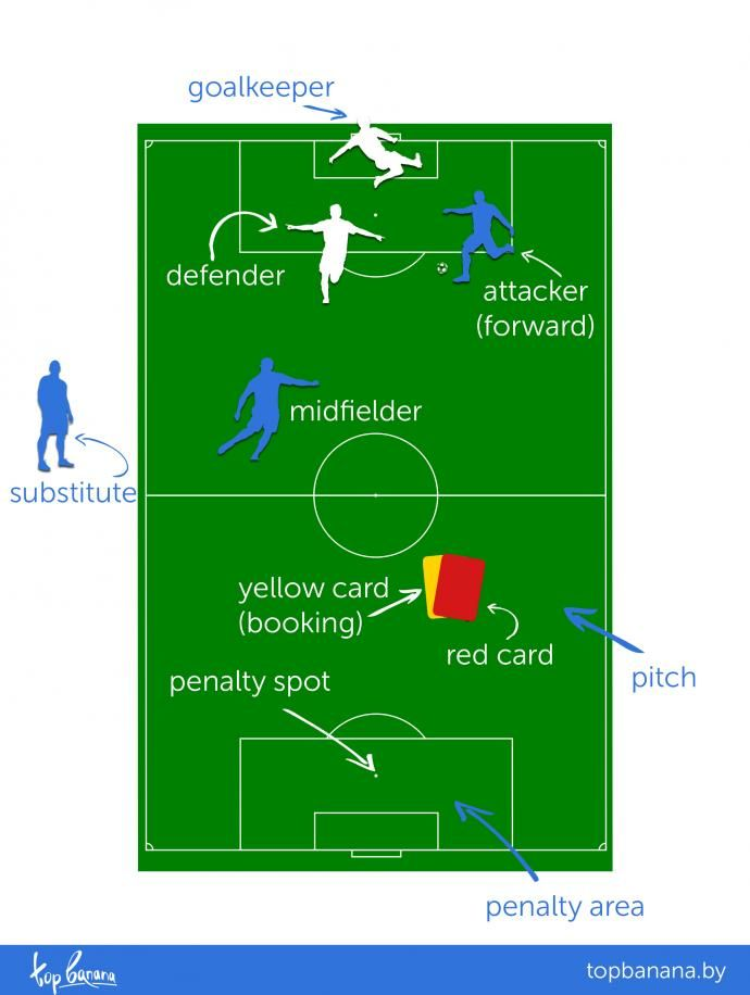 Что такое футбол на английском языке