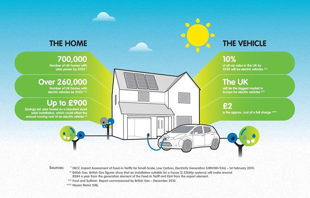 Uk Solar Future Solar News Solar Solar Energy System