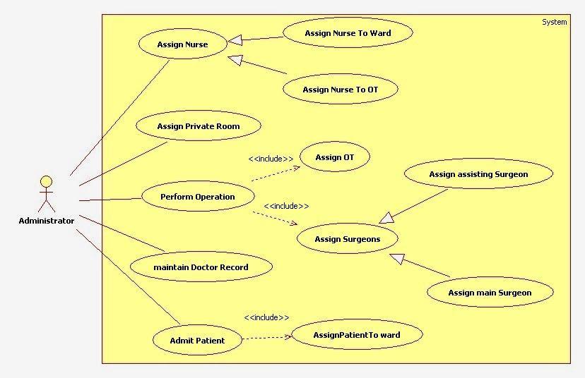 Use Case Diagram For Hospital Management System Hospitality