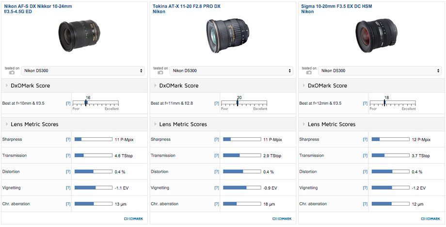 Tokina AT-X 11-20mm f:2.8 Pro DX lens review | Products I Love ...