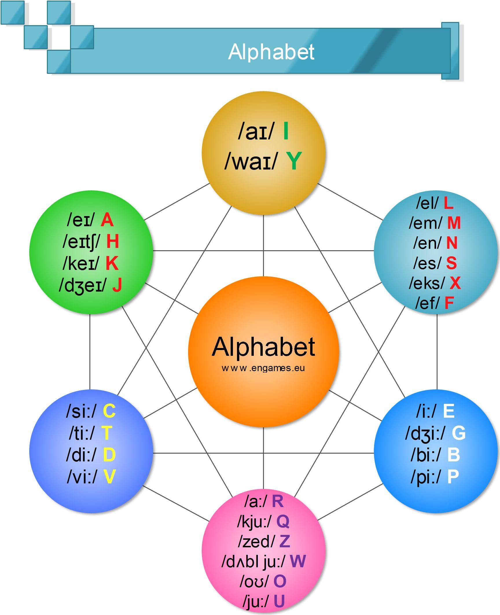 Alphabet – audio lingual method