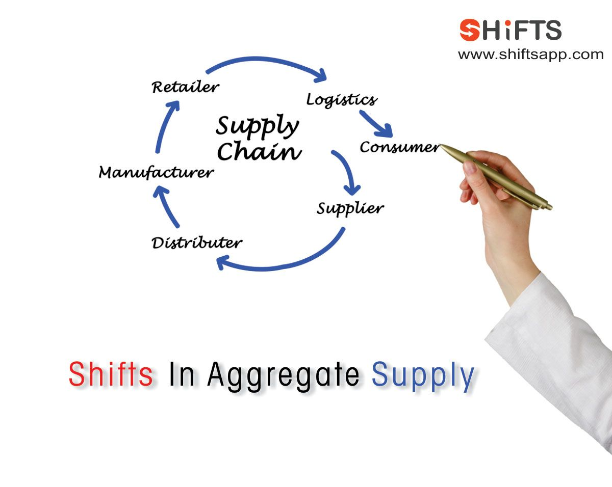 Shifts in aggregate supply . Click here to find out all