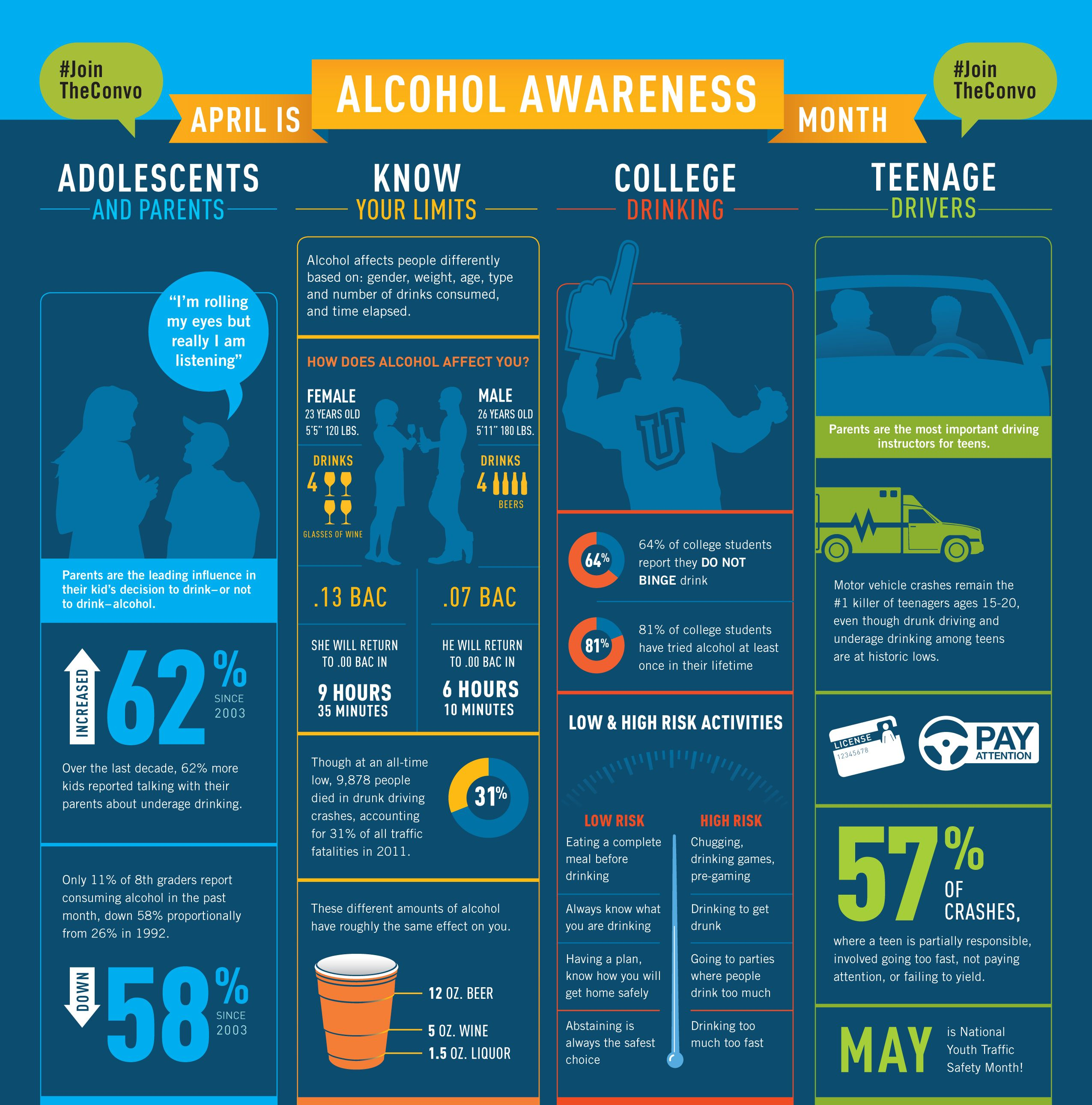 great alcohol awareness month infographic