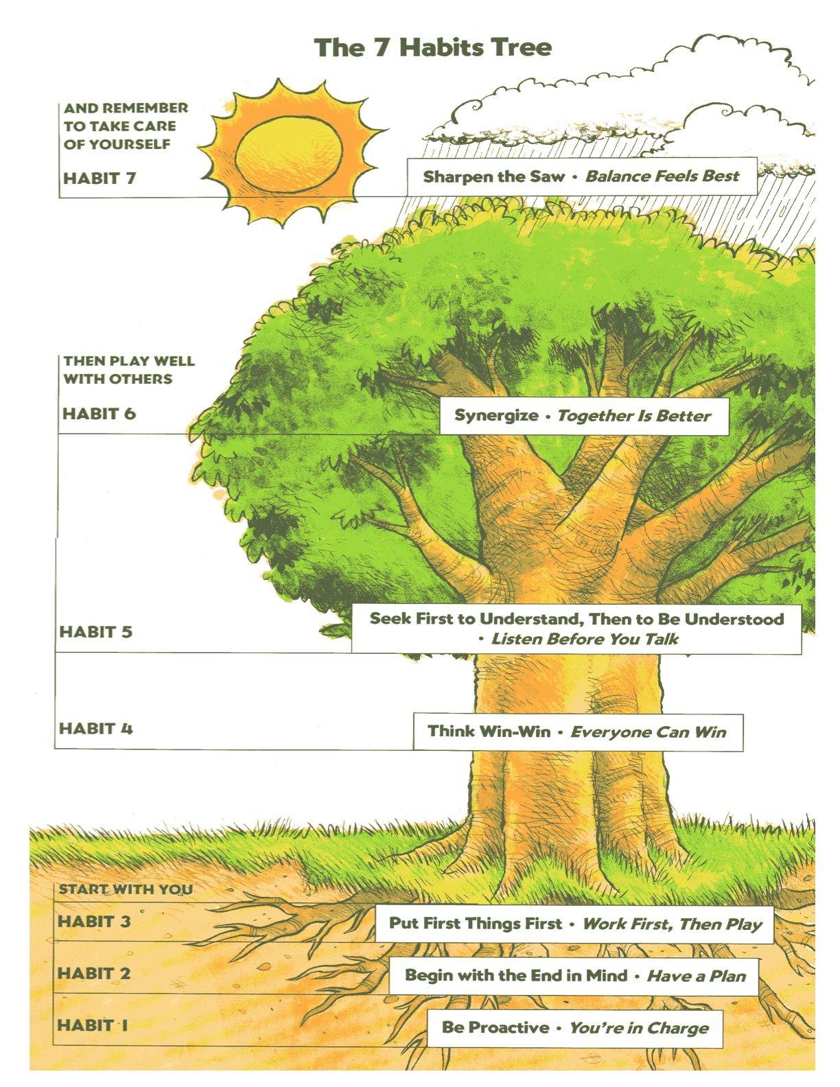 Seven habits tree screenshots pinterest trees 7 for 7 habits tree mural