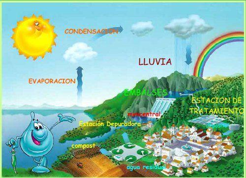 Infografias Infantiles Web Para Niños Sobre El Uso Responsable Del Agua Ciclo Del Agua Proyecto Agua Experimentos Con Agua