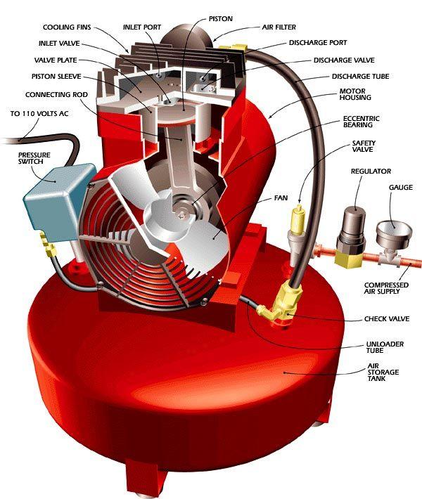 How Do Air Compressors Work Air Compressor Compressor Air Compressor Repair