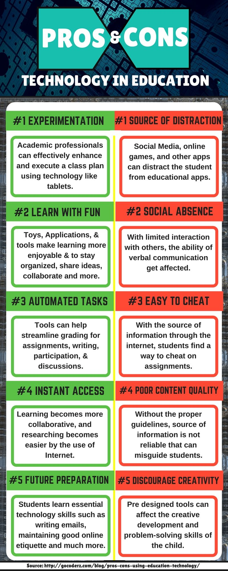Pros And Cons Of Using Education Technology Coderz Educational Technology Elementary Lesson Plans Activities Student Information
