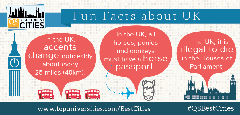 Want to know some facts about the #UK? Have a look at why London ranks #3 in the #QSBestCities 2015:  http://www.topuniversities.com/city-rankings/2015?utm_source=Facebook&utm_medium=SM%20post&utm_campaign=QS_Best%20Student%20Cities_2015#sorting=rank+custom=rank+order=desc+search=