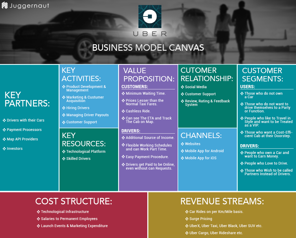 UberBusinessModelCanvas  Business Model    Business