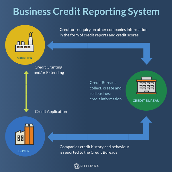 Credit Report Companies >> 9 Steps To Improve Receivables Collection Rates Accounts