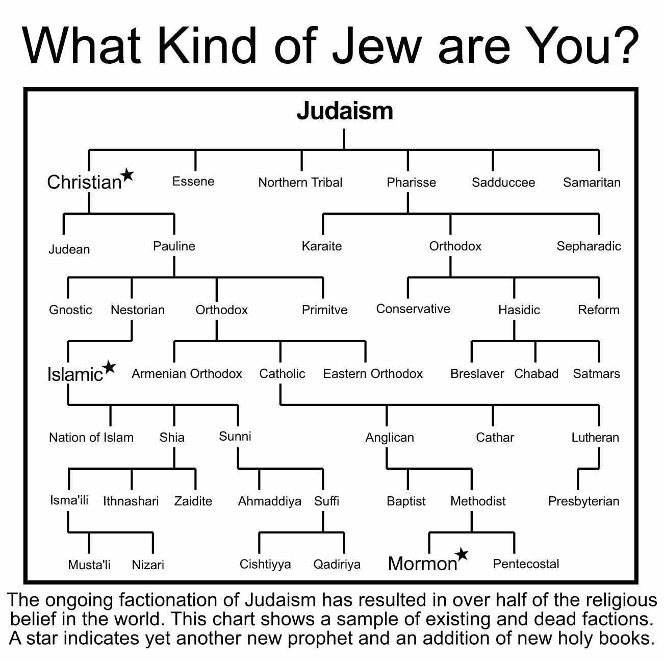branches of judaism Judaism is the oldest of the world's four biggest monotheistic religions (religions with only one god) it's also the smallest, with only about 12 million followers around the world.