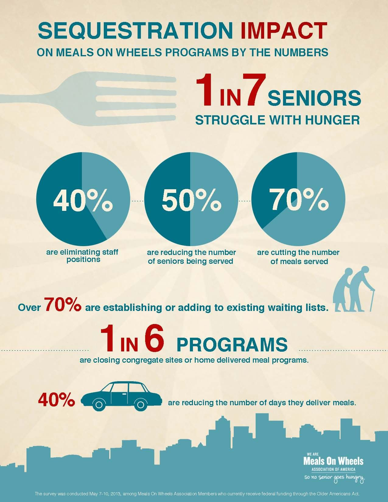 meals on wheels sequester images | Sequestration and Meals