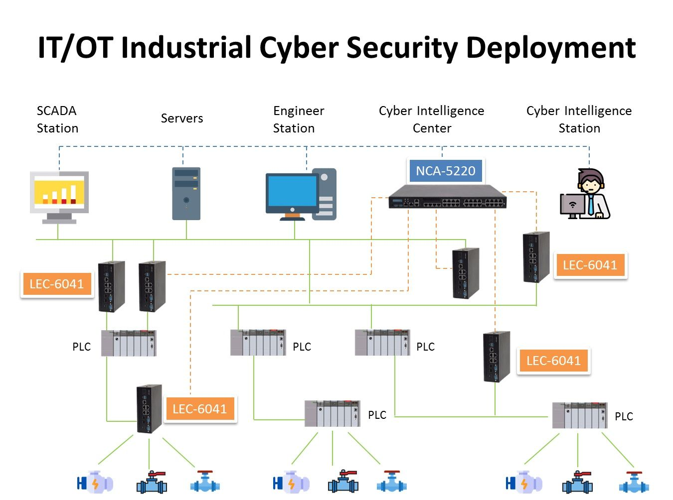 Assuring Industrial Cyber Security Convergence Between It
