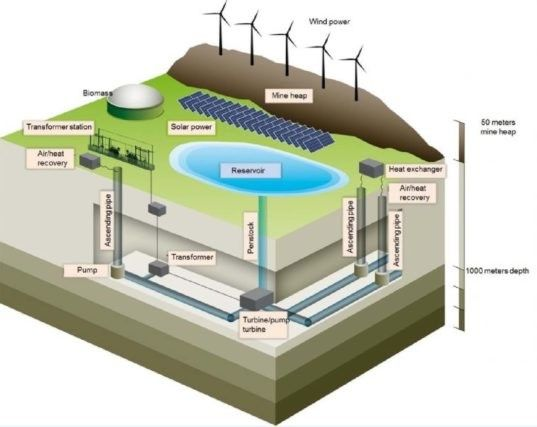 """German coal mine set to become """"giant battery"""" for storing renewable energy"""