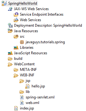 Java, Struts Spring, Hibernate, Solr, Mahout And Hadoop Tutorials Tips And  Tricks: Spring 3 MVC Hello World Example In Eclipse