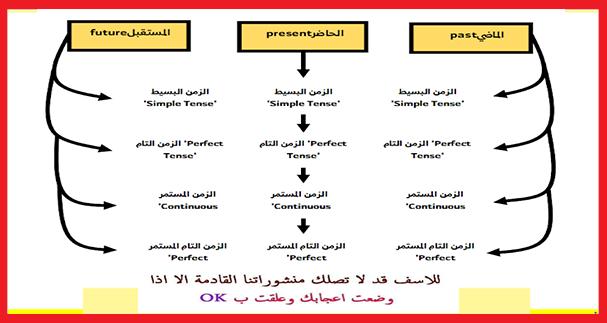 تحميل Pdf تصريف الافعال الانجليزية في جميع الازمنة بشكل مميز Perfect Tense Tenses Continuity