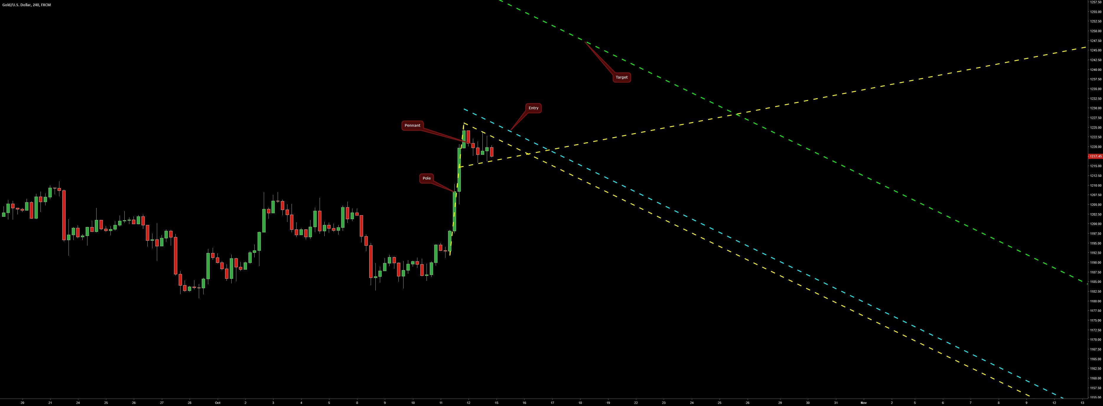 Bullish Pennant On Xau Usd H4 Forex Forex Trading How To Get