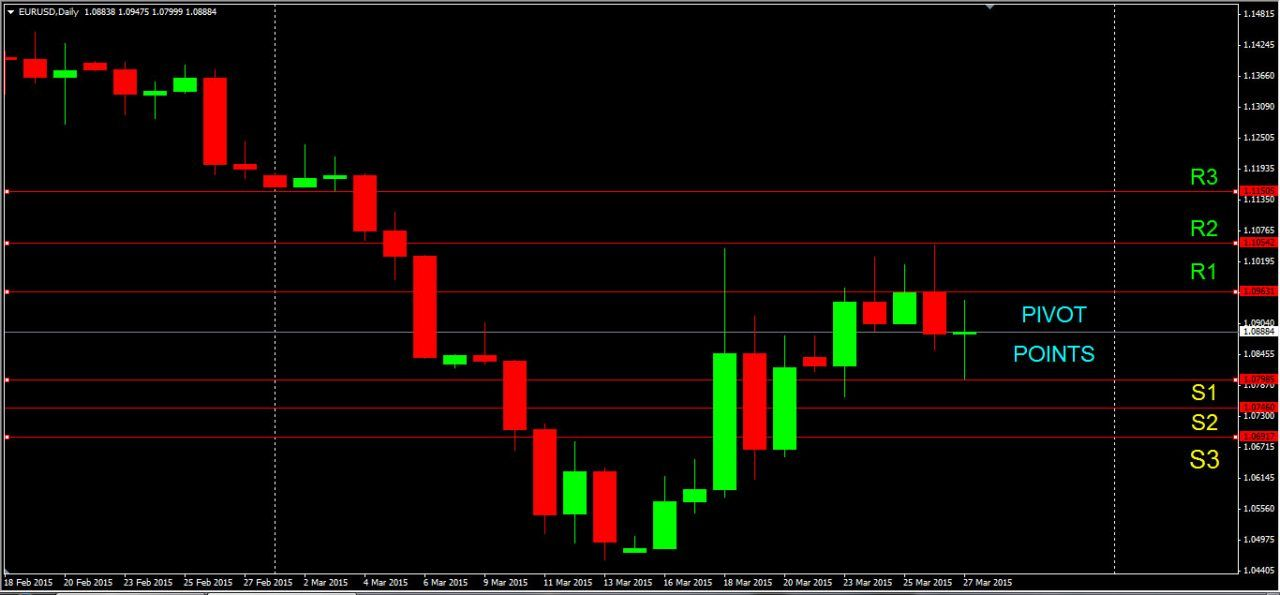 Pivot Points Drawing Your Own Support Resistance Forex And