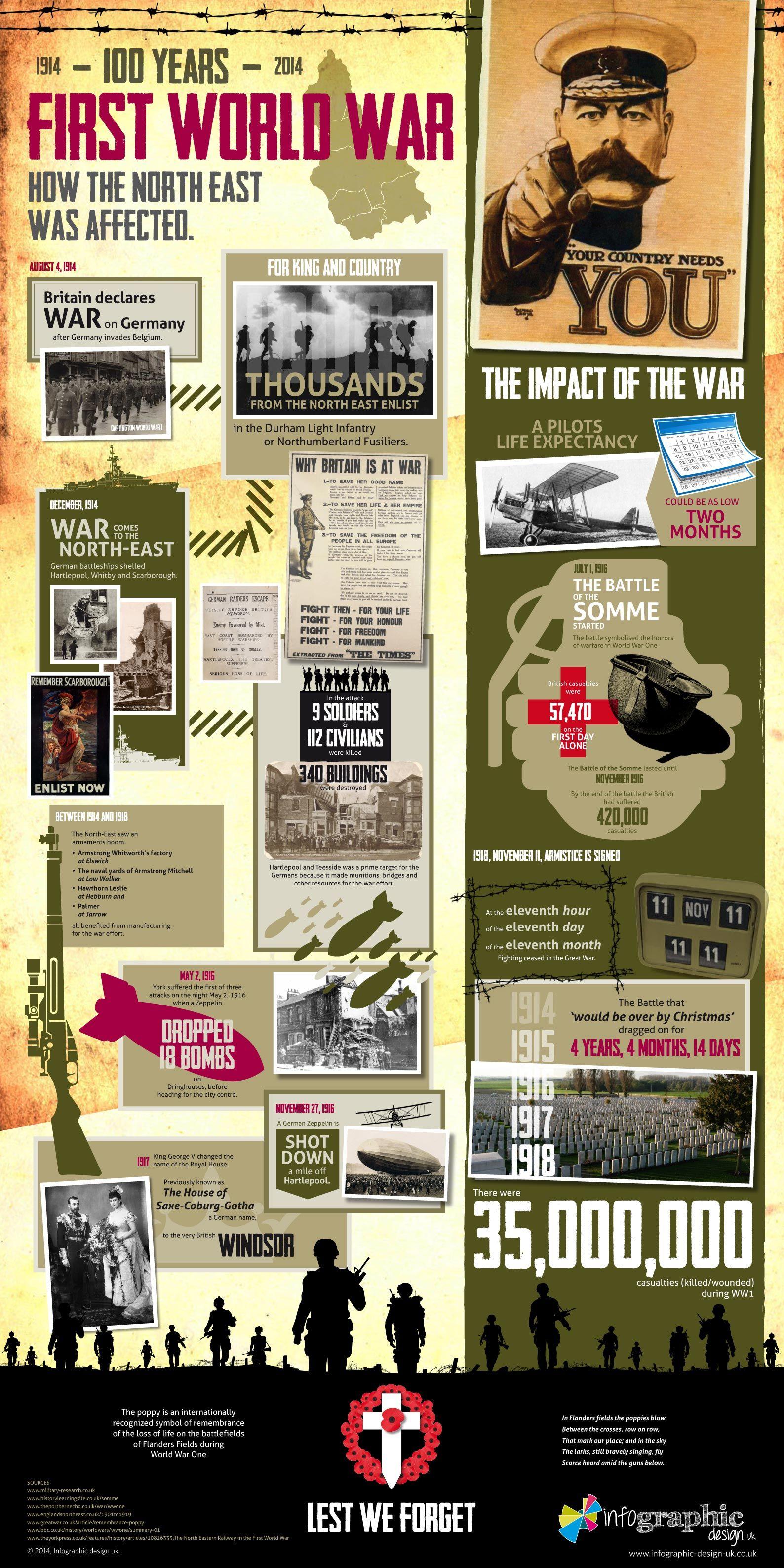 World War One Infographic Infographic Worldwarone
