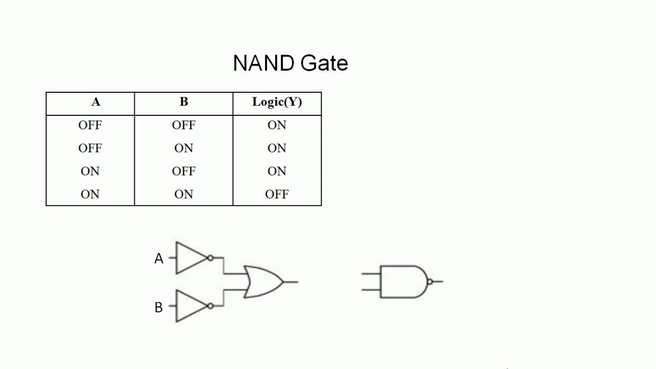 [WLLP_2054]   Logic Gates using PLC Ladder programming | Popular PLC videos in automation  design and development | Ladder logic, Logic, Plc programming | Ladder Logic Diagram Nand Gate |  | Pinterest