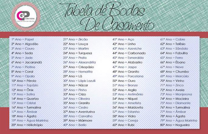 Tabela Bodas De Casamento Jpg 684 443 Bodas De Casamento