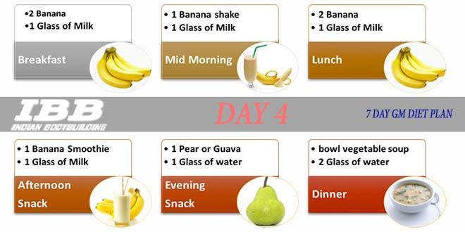 GM Diet : What is GM Diet Plan and How Does it Help in Weight-Loss in 7 Days