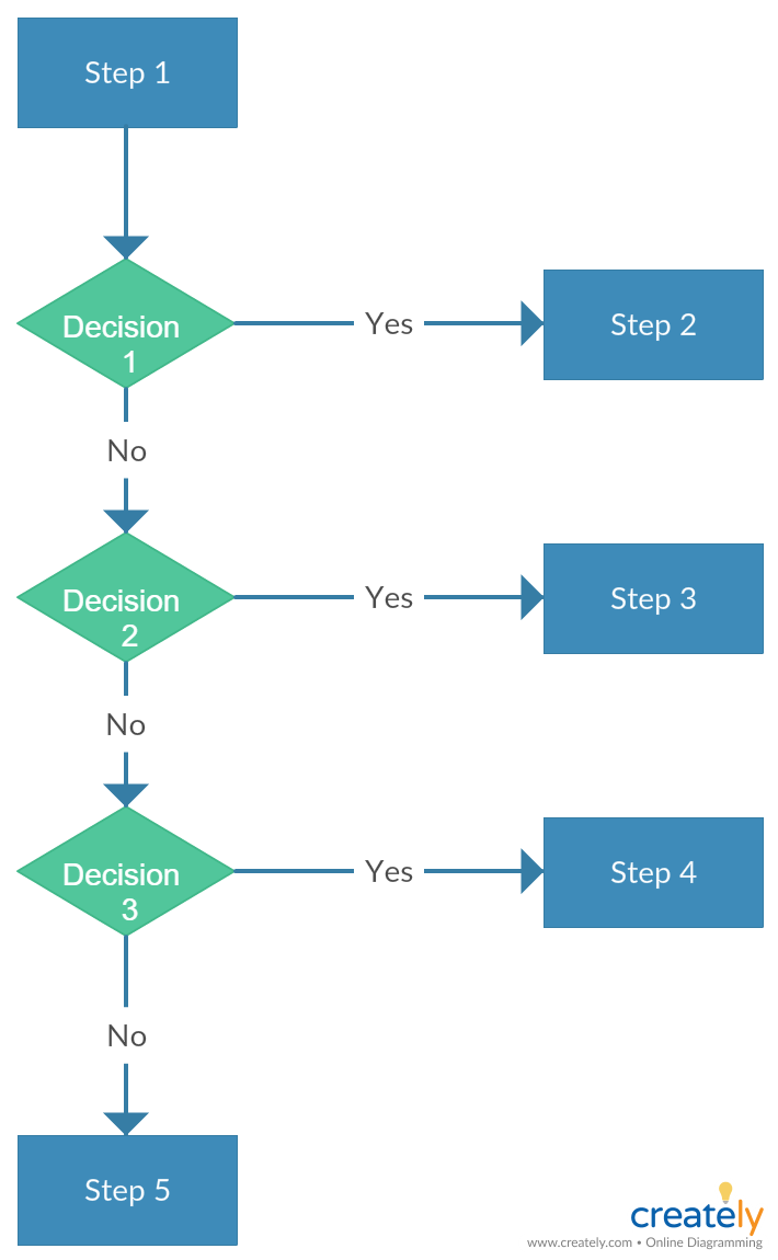 Three Decision Flow Chart Flow Chart Template Flow Chart Process Flow Chart