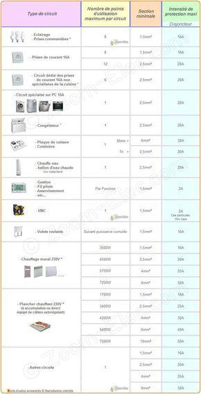 Sections de câbles ou fils électriques par type du0027utilisation, norme - norme electrique pour une maison