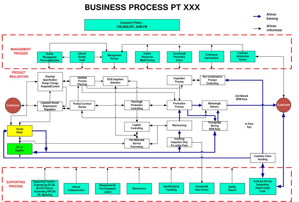 contoh proses bisnis perusahaan manufaktur - Penelusuran ...