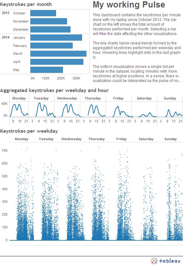 Quantified Keystrokes | Tableau Public