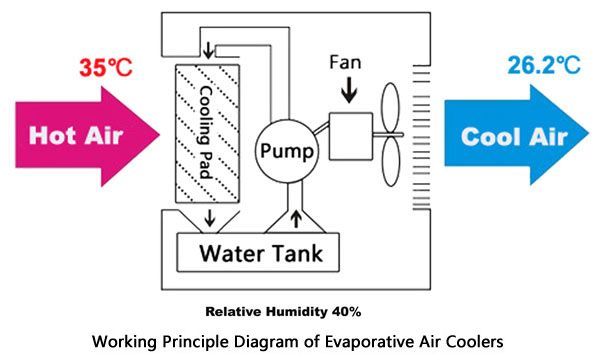 Evaporative Air Cooling System Why Evaporative Air Cooler