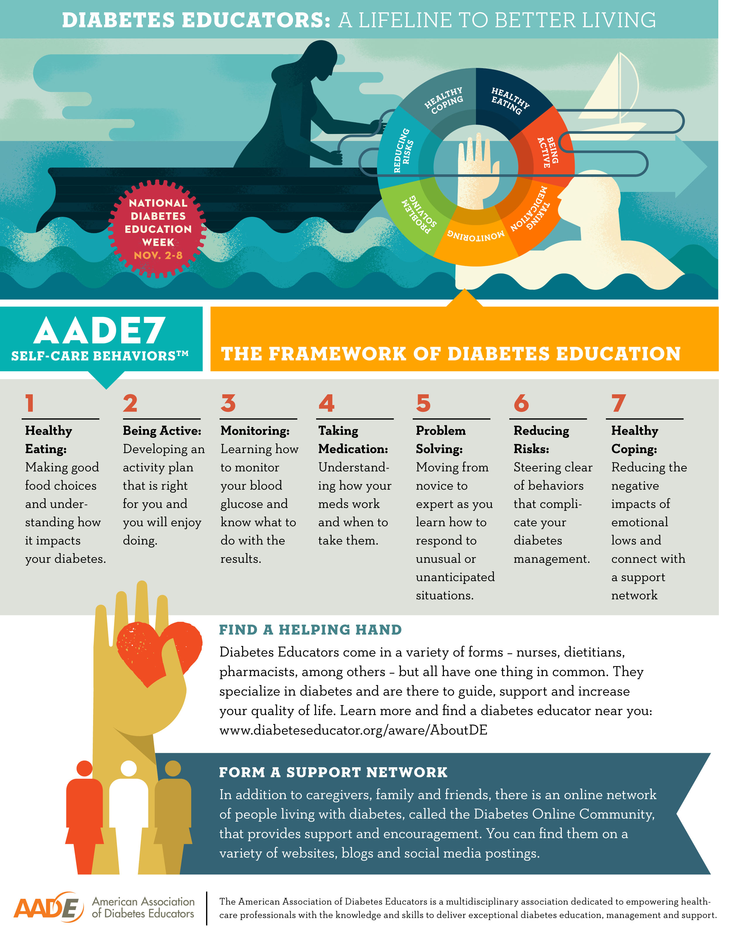 Diabetes Educators Form An Important Link In The Chain Of