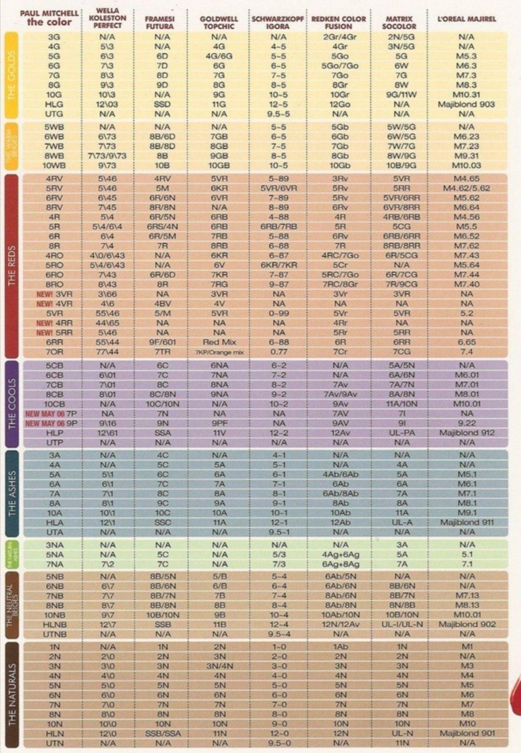 Pin On Hair Color Formulas