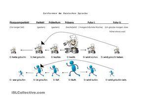 Zeitformen Der Deutschen Sprache Schule Deutsche Sprache