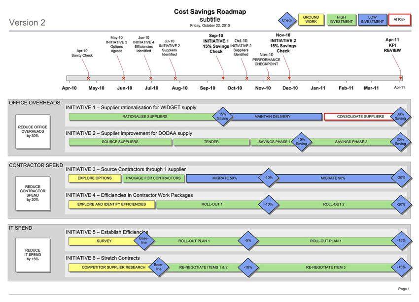 Cost Savings \ Efficiency Workstream Roadmap (Visio) Strategic - cost benefit template