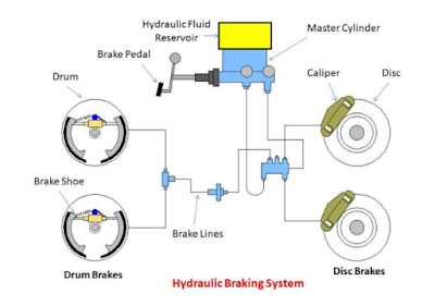 How Do Hydraulic Brakes Work En 2020 Mecanica Automotriz Mecanica