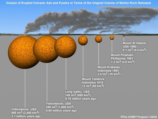 Yellowstone Caldera Super Eruption Predicted By Scientists A ...