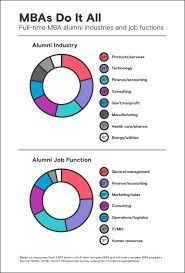 Best career options after mba finance