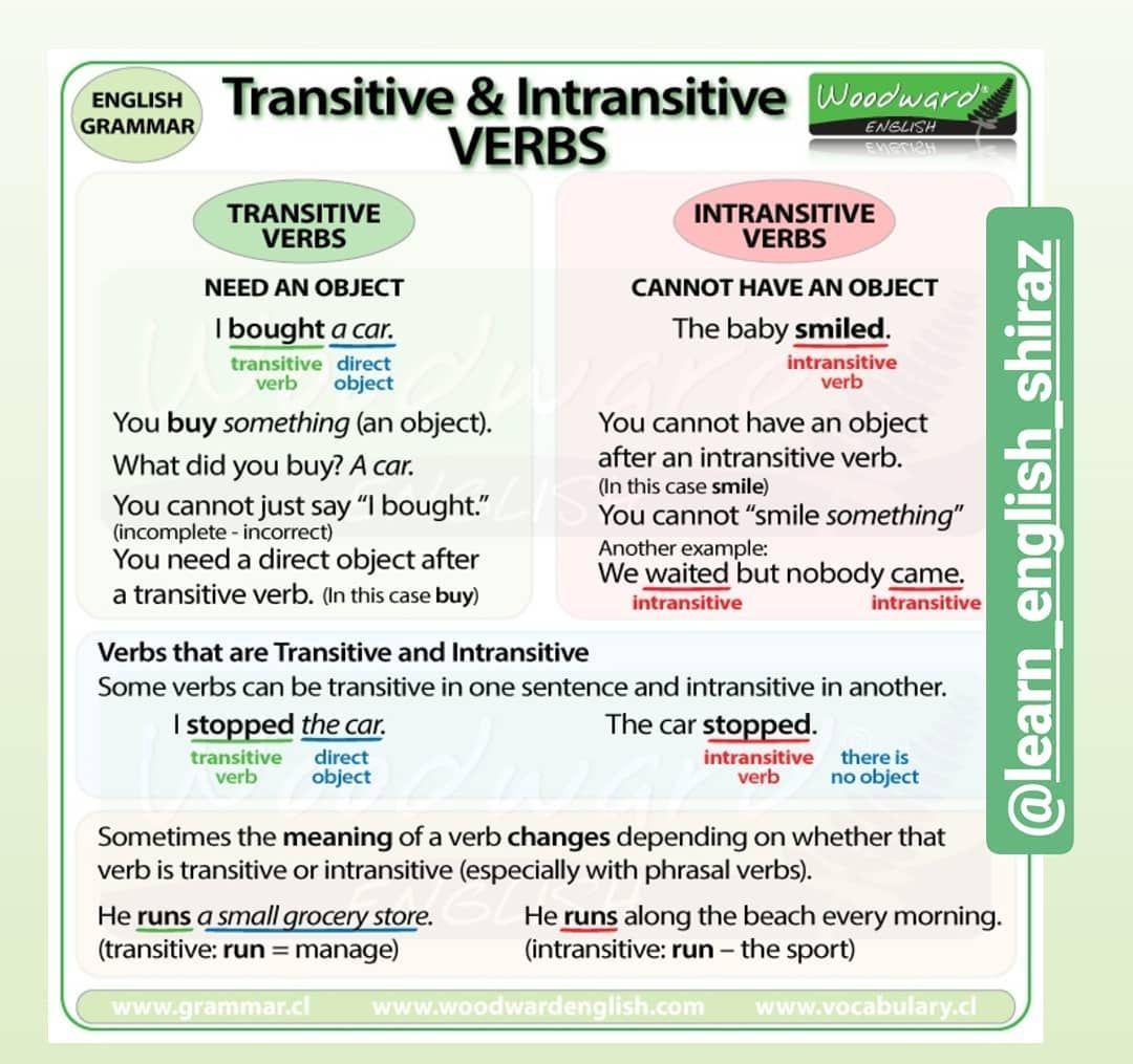 Transitive Intransitive Verbs Intransitive Verb English Lessons English Grammar [ 1015 x 1080 Pixel ]