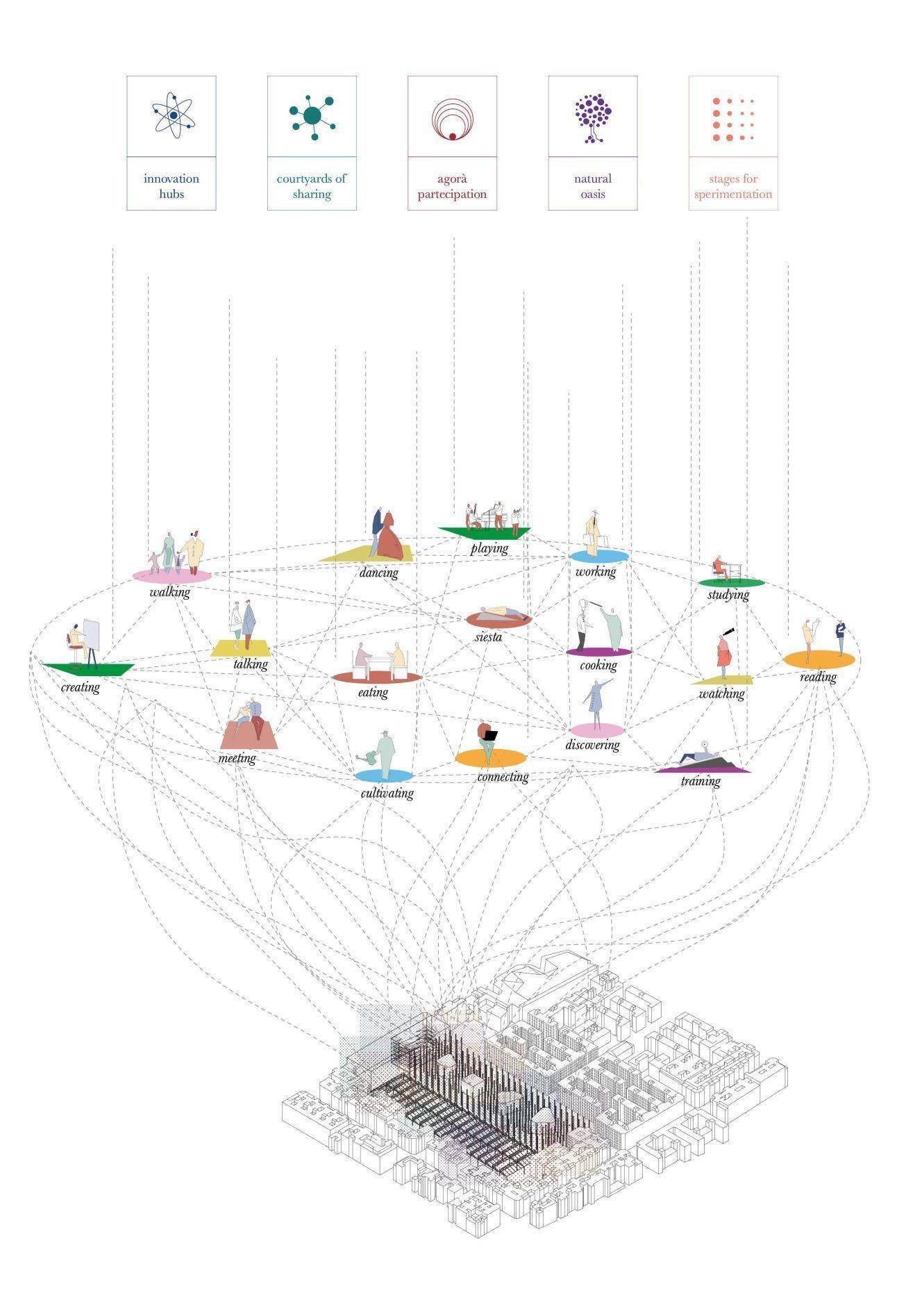 Urbandesignstairs Schema