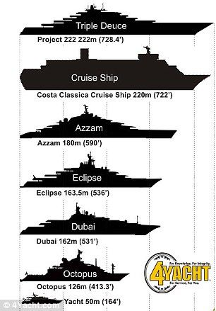 World S Largest Yacht Set To Stand 222metres Long And Cost 800m