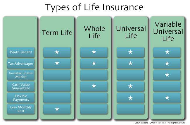 Image Result For Graphic Chart On Life Insurance Term Vs Whole