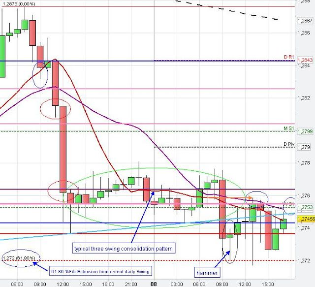 Eur Usd Technical Chart Analysis Patterns Euro Us Dollar Day