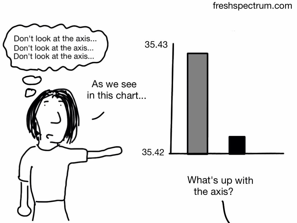 Don T Look At The Axis Statistics Humor Statistics Quotes Data Science