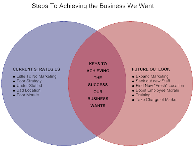 Venn Diagram Example Business Goals Venn Diagram Examples