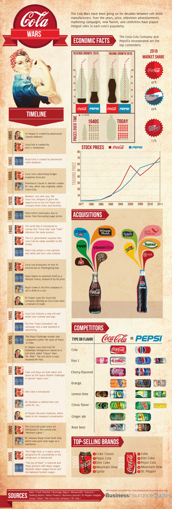 Coca Cola vs. Pepsi. I liked how this poster used retro colors. It makes it look old fashion which which carries its on going battle theme. Retro is also in right now so it grabs attention. The only thing I don't like is the way they displayed the soda cans at the bottom.