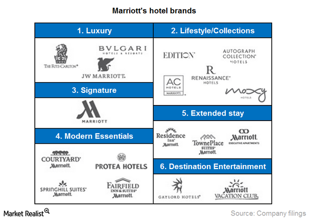 Chapter 10 Mentions How Companies Often Use Brand Tiers To Offer Similar Products At Diffe Levels