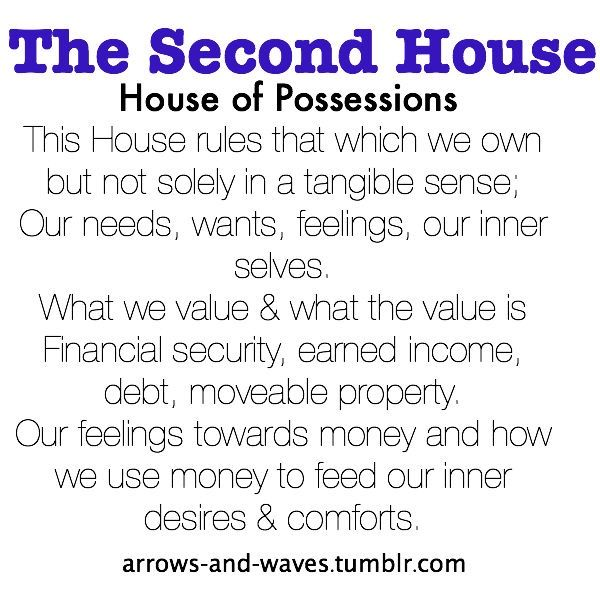 Astrology: 2nd (Second) House (House of Possessions